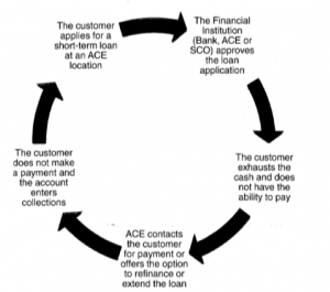 ACE Debt Cycle