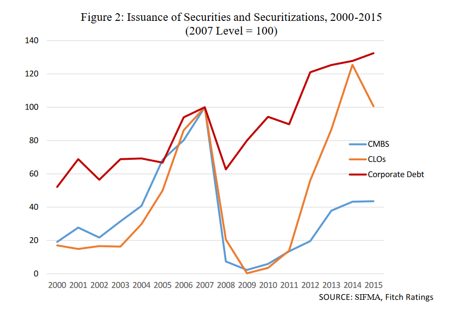 CLO issuance after 2000
